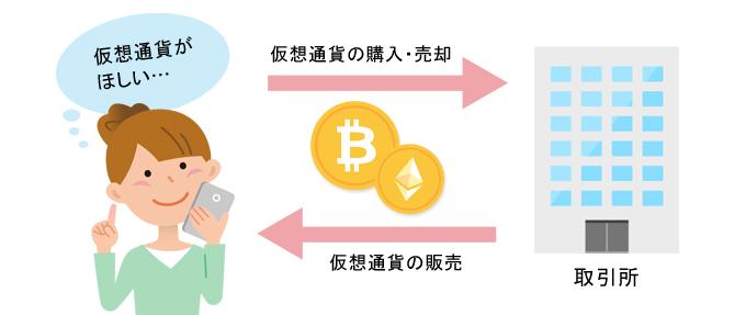 所 仮想 通貨 取引